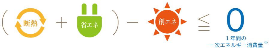 ZEH(ゼッチ) ネット・ゼロ・エネルギー・ハウス