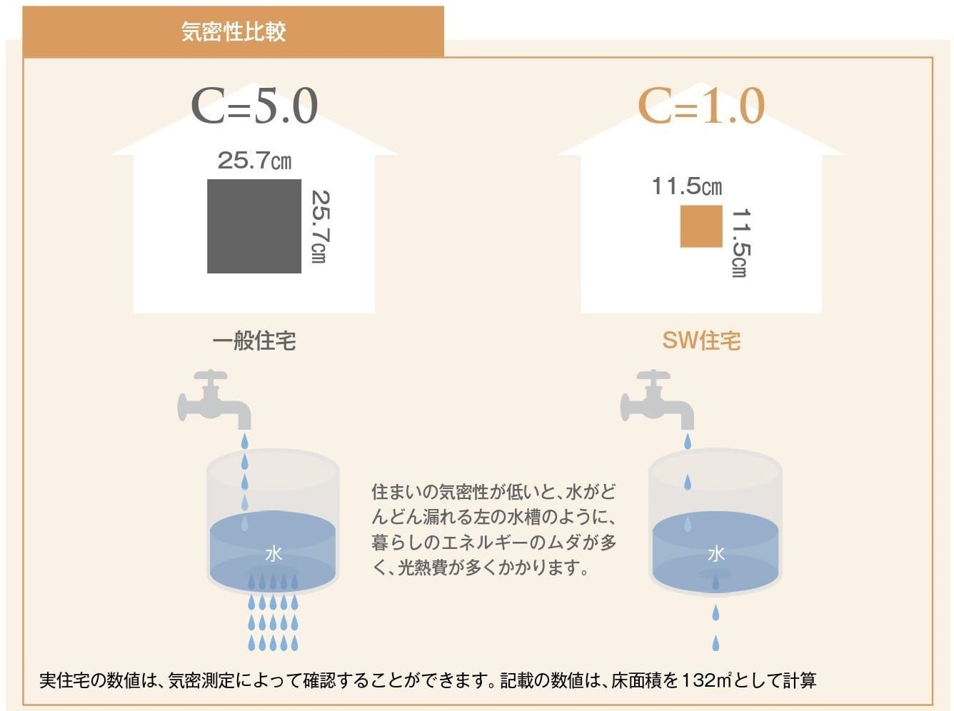 C値1.0を基準とした気密性の高い家